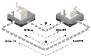 Energy Crossroads Denmark. Industrial Symbiosis in a Circular Economy blog.